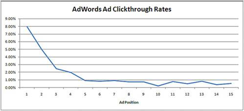 Google adwords average click through rates by position
