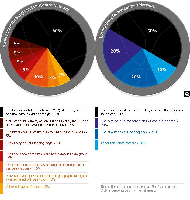 quality-score-factors