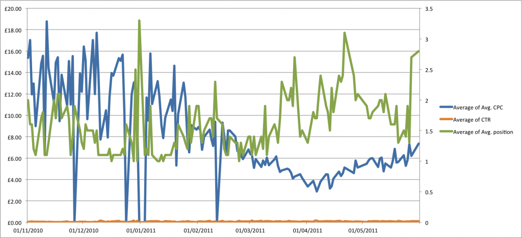 Morning changes in CPC x pos for KW over 7 months