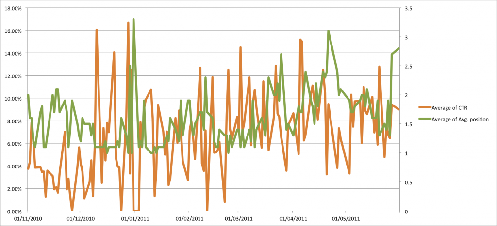 Morning changes in pos x CTR for KW over 7 months