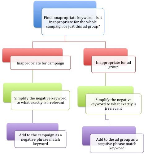 Decision making process on a negative keyword