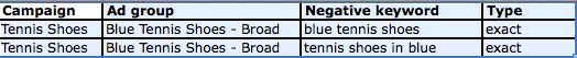 negative keywords to add