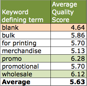 Keyword quality score variance average