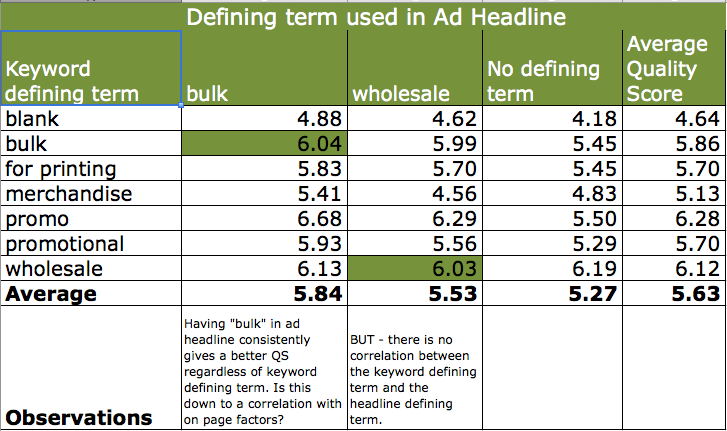 QS correlation between keyword and ad headline