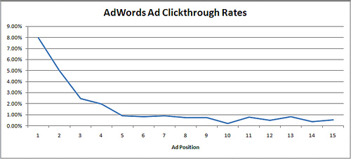 Adwords average CTR by position