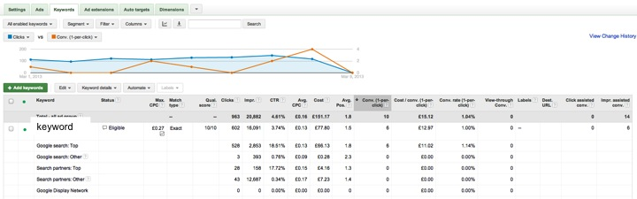 Adwords cick through rate by ad position