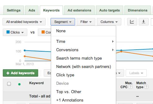 Options for examining keyword performance