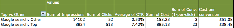 cost per conversion variance Top vs other in Adwords