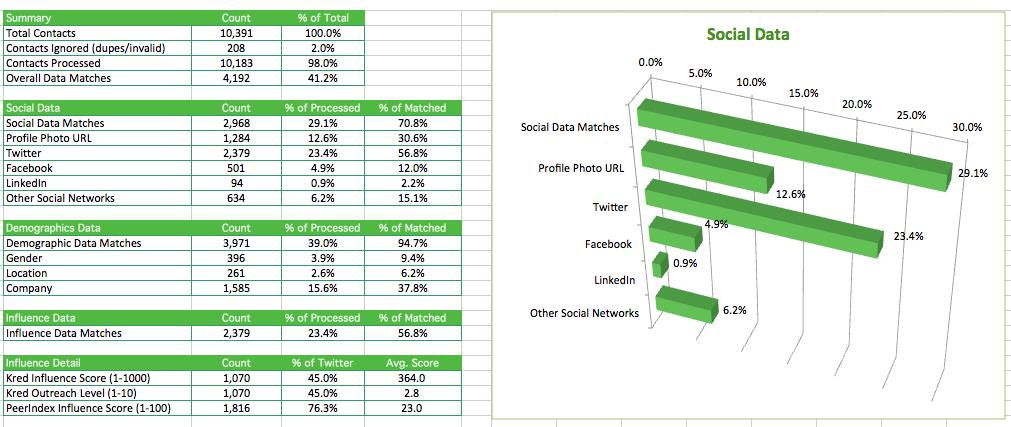 Fliptop data append summary