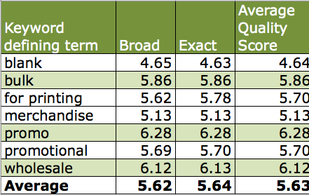 KW quality score variance by match type