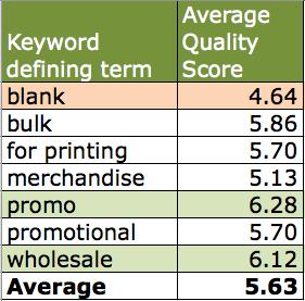 Keyword quality score variance average
