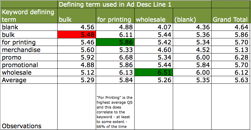 QS correlation between keyword and description line 1