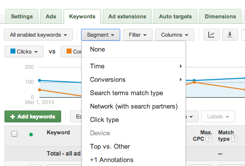Options for examining keyword performance