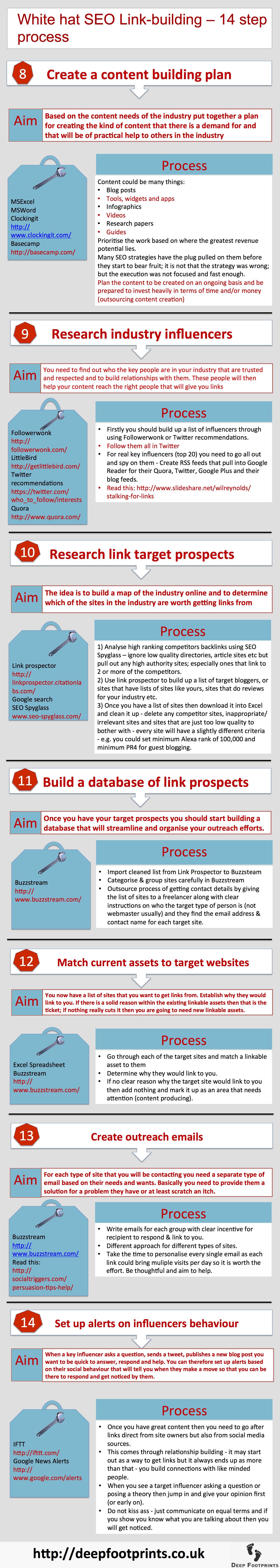 SEO linkbuilding 14 step guide part 2